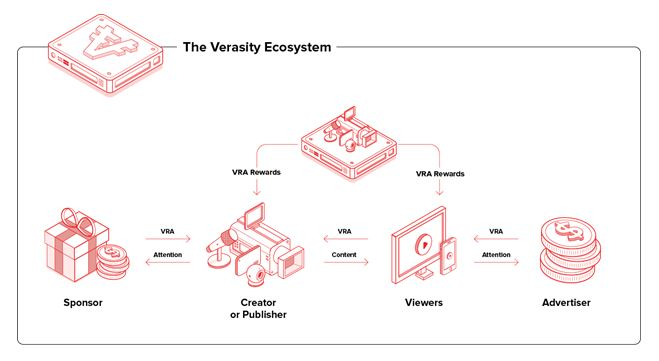 verasity ecosistema