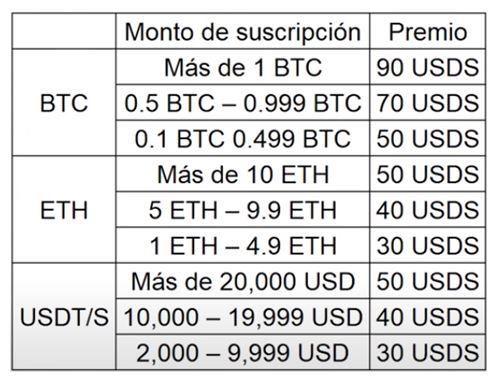 evento amber blockchain 2b